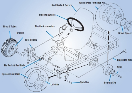 gokartkit6 azusa go kart wiring diagrams wiring diagrams  at mifinder.co